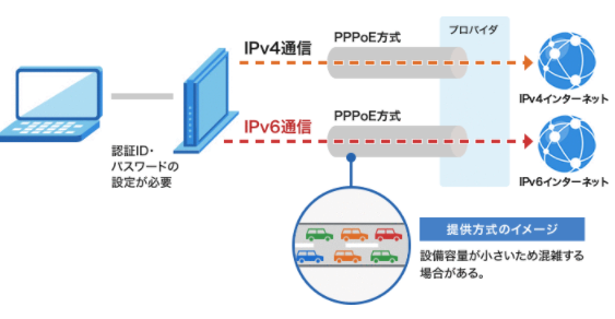 PPPoE IPv6