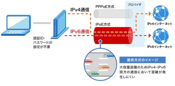 IPv4 over IPv6 (≒v6プラス)