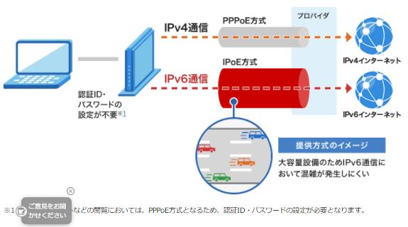 IPoE IPv6