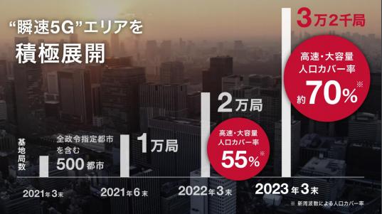 NTTドコモによる5Gエリア拡大のグラフ